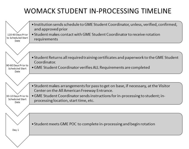 Flowchart of Student In-processing Timeline