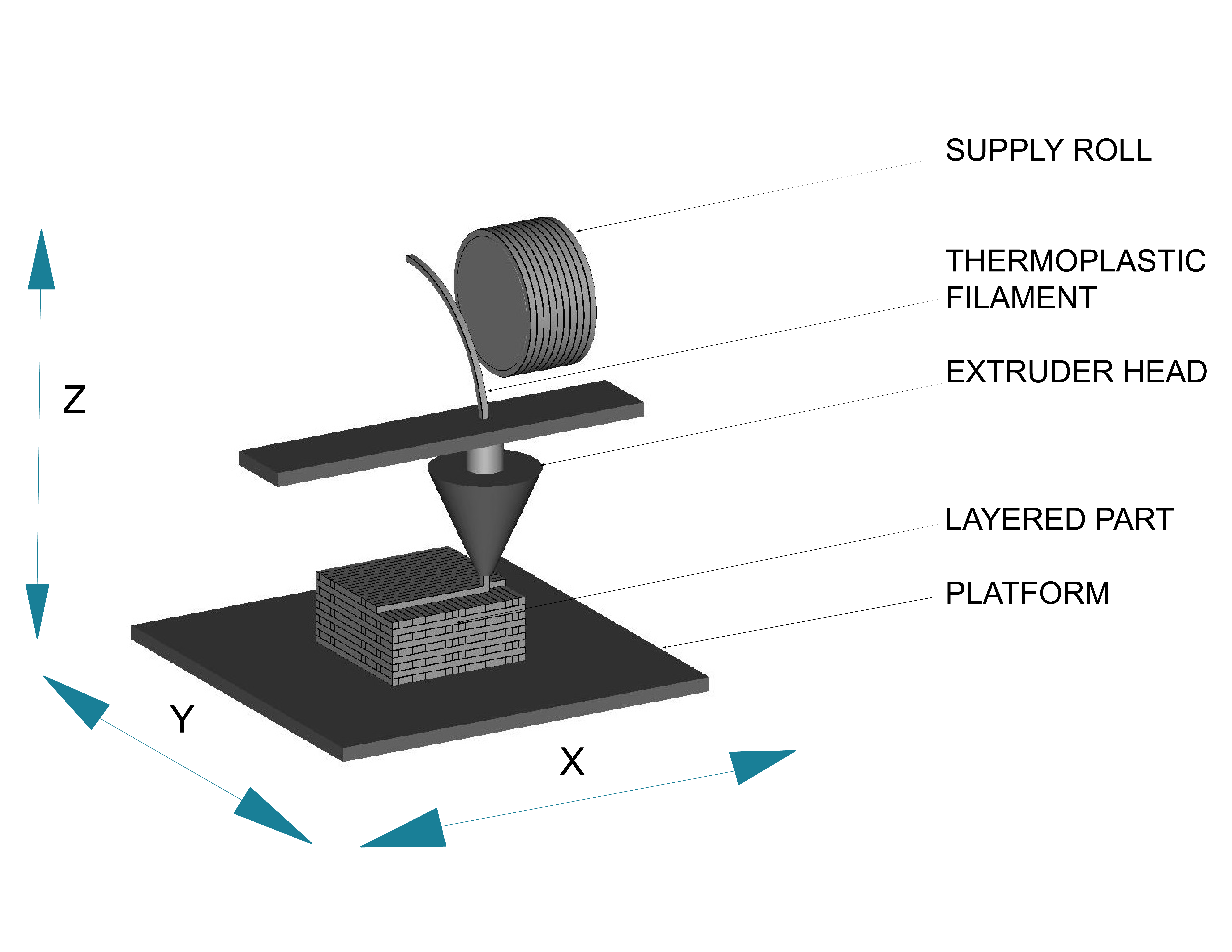 3-D Material Extrusion Image