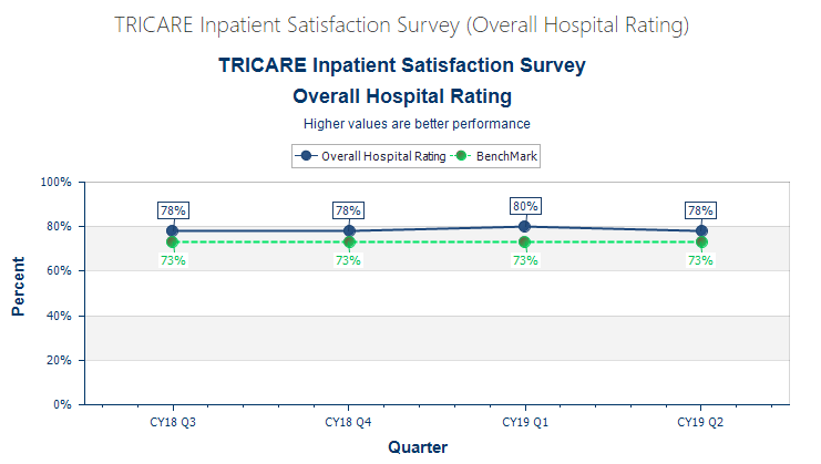 TRICARE Inpatient Satisfaction Survey (Overall Hospital Rating)