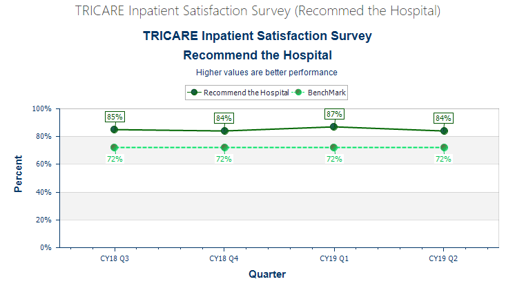 TRICARE Inpatient Satisfaction Survey (Recommed the Hospital)