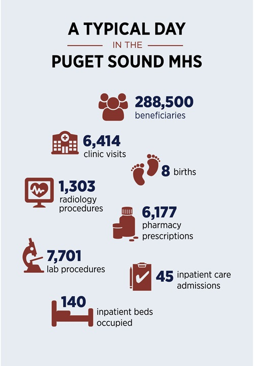 Infographic showing a typical day at the Puget Sound MHS.