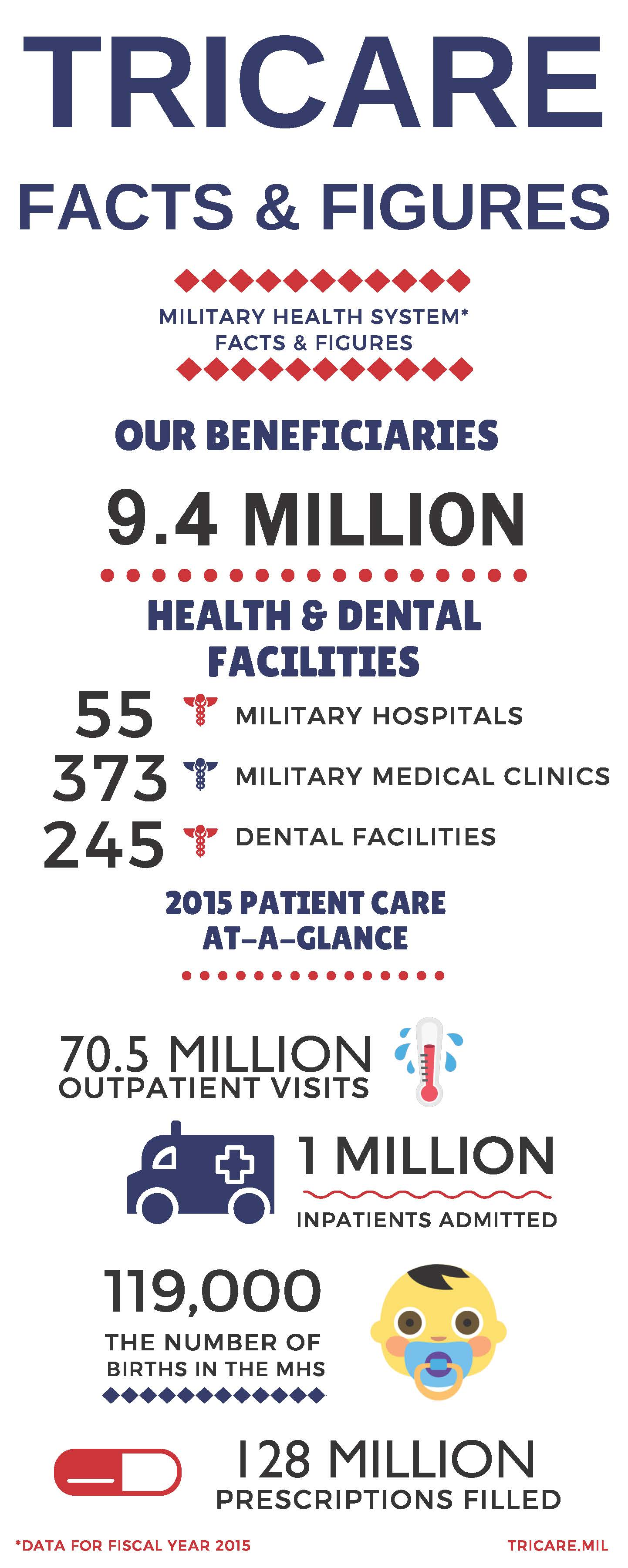 TRICARE Facts and Figures